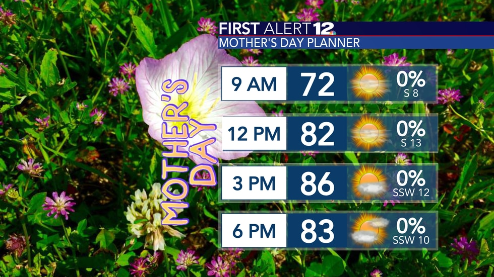 Mother's Day is shaping up to be very warm and mostly sunny with a southerly breeze.