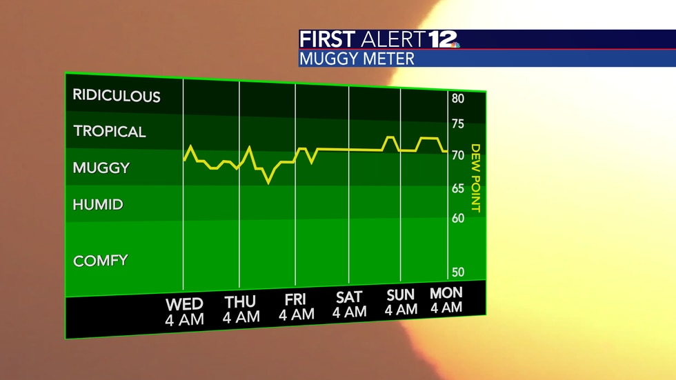 Humidity levels will be tolerably low through Thursday before rising.