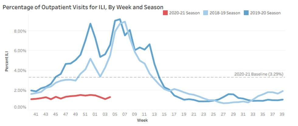 Alabama's weekly influzena report. Week 4: January 24,2021 - January 30,2021.