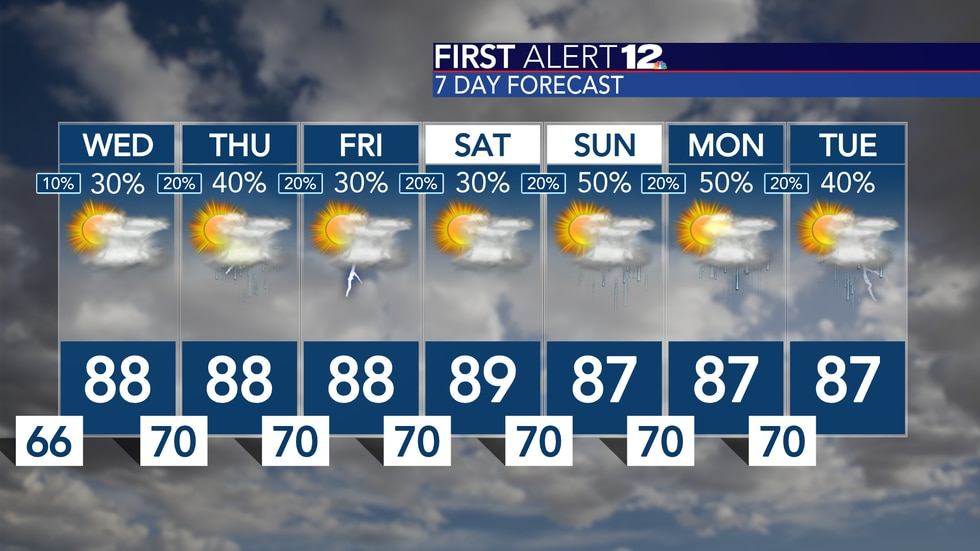 The forecast looks and feels a lot like summer...