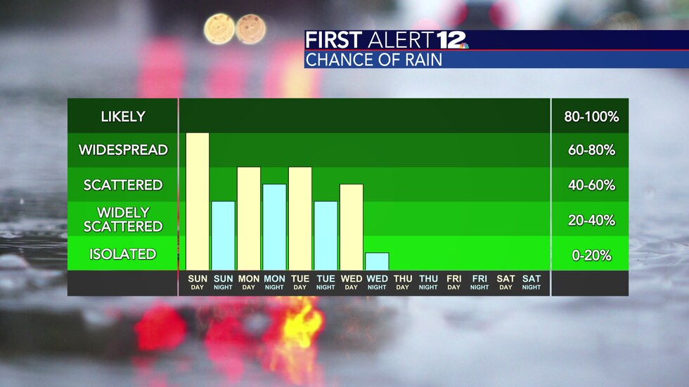 Rain chances stay high through Tuesday, fall off a bit on Wednesday and then drop to zero...