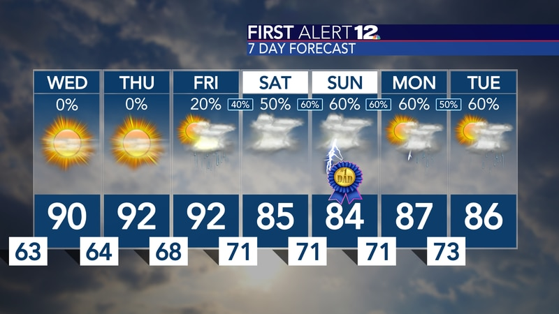 Lower humidity will return, but only for a few days...