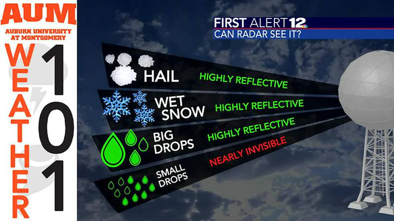 """Weather 101: What determines if radar """"sees"""" an object?"""