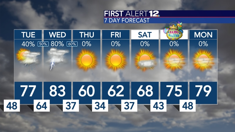 We gradually see the return of warmer temps and rain chances, but then things dry out and cool...