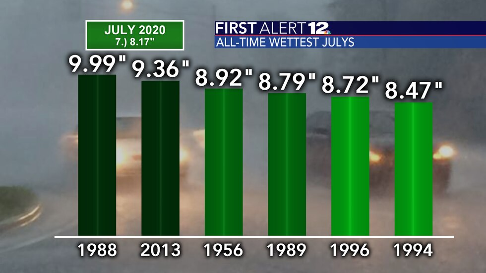 July 2020 could go down as one of the top-3 wettest Julys ever in Montgomery.