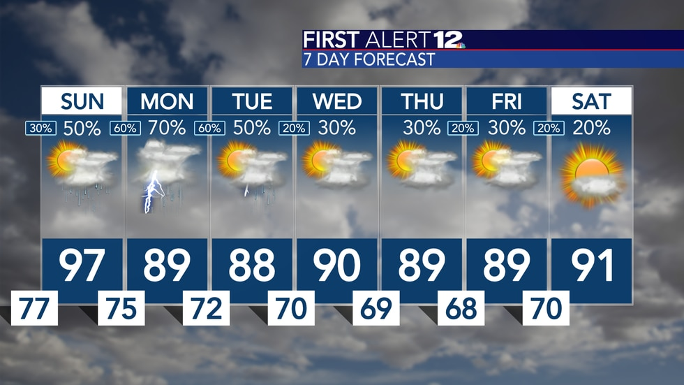 One more hot day before rain chances build and bring down the heat a bit!