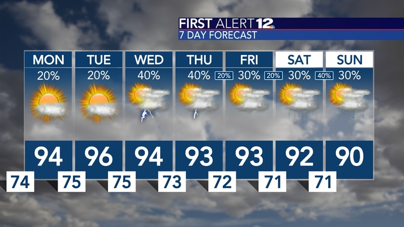 Hot, muggy and low-end rain chances...