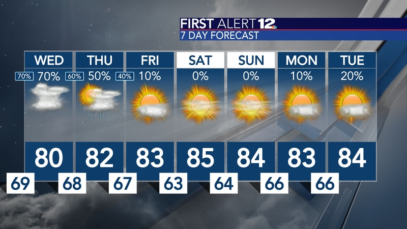 Rain chances remain high, but by the end of the workweek sunshine will return!