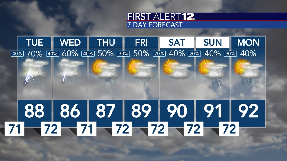 Better than normal rain chances expected this week as tropical moisture moves into our area...