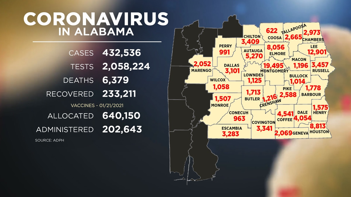 The state added over 2,000 COVID-19 cases Thursday, according to data from the Alabama...