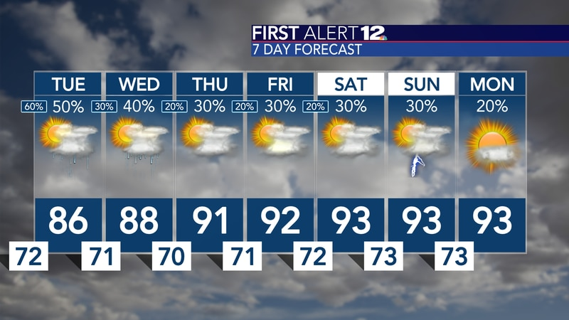 Rain chances trend downward by the weekend