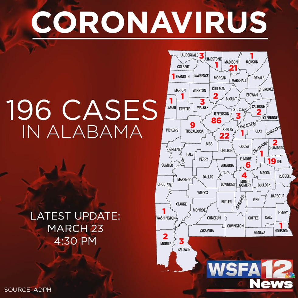 As of Monday afternoon, the Alabama Department of Public Health says there are now 196...