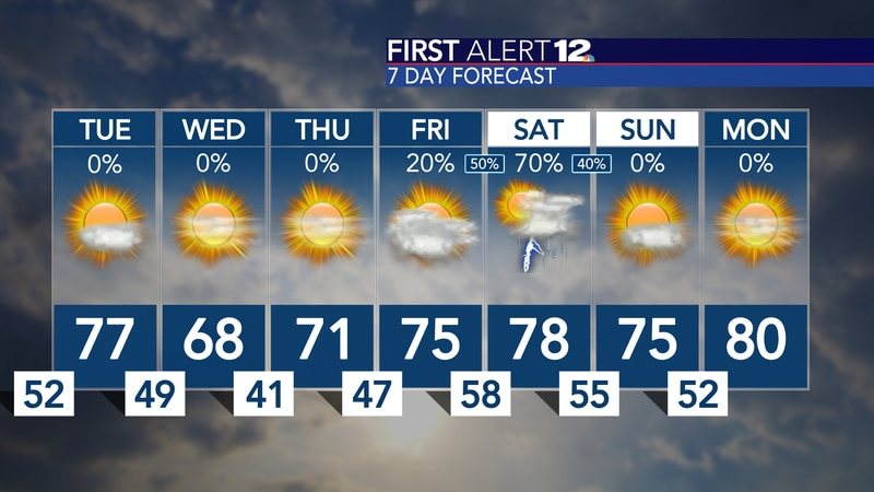 Sunshine sticks around for the next few days, and temperatures are a bit cooler than normal...