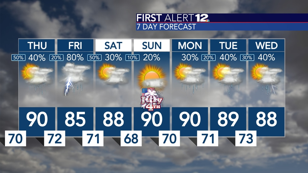 Best chance for widespread rain is Friday, then we trend much drier for the holiday weekend!