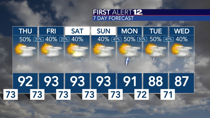 More low 90s expected before rain chances climb a bit...