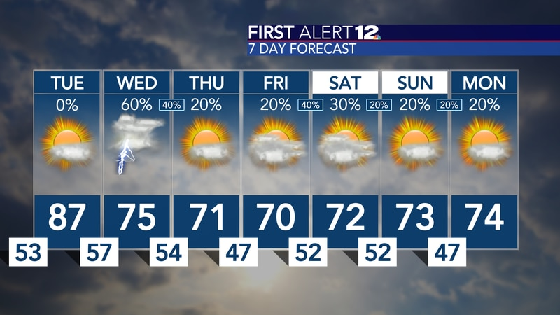 Warmth builds ahead of midweek rain chances, then we're a bit cooler through the weekend...