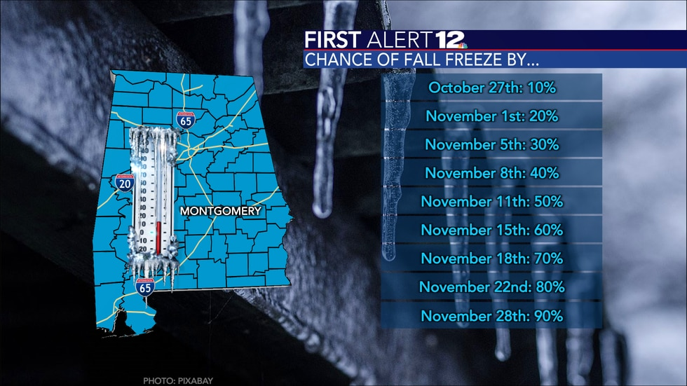The probability Montgomery sees an overnight low temp of 32 degrees or colder by the dates...