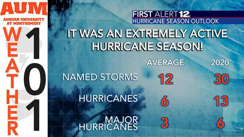 Weather 101: A recap of the record-breaking 2020 Atlantic Hurricane Season