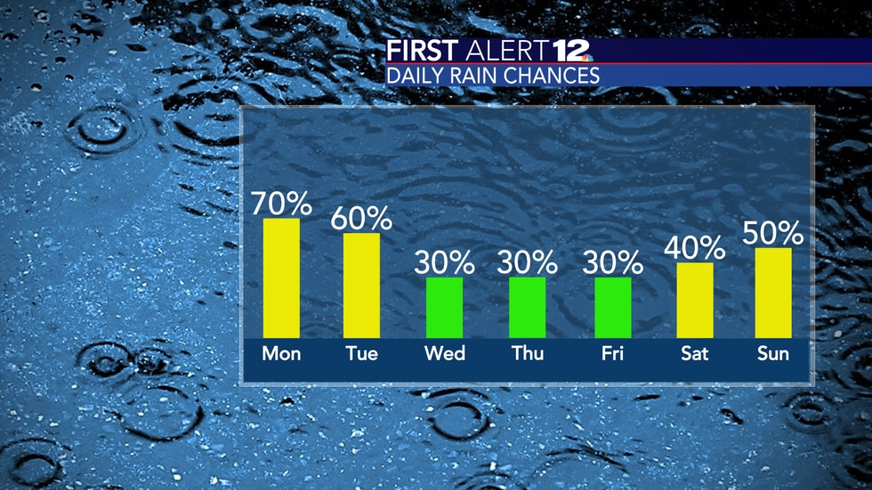 Rain chances come back down for the second half of the week.