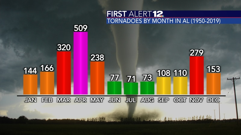 Alabama's tornado count by month from 1950 to 2019.