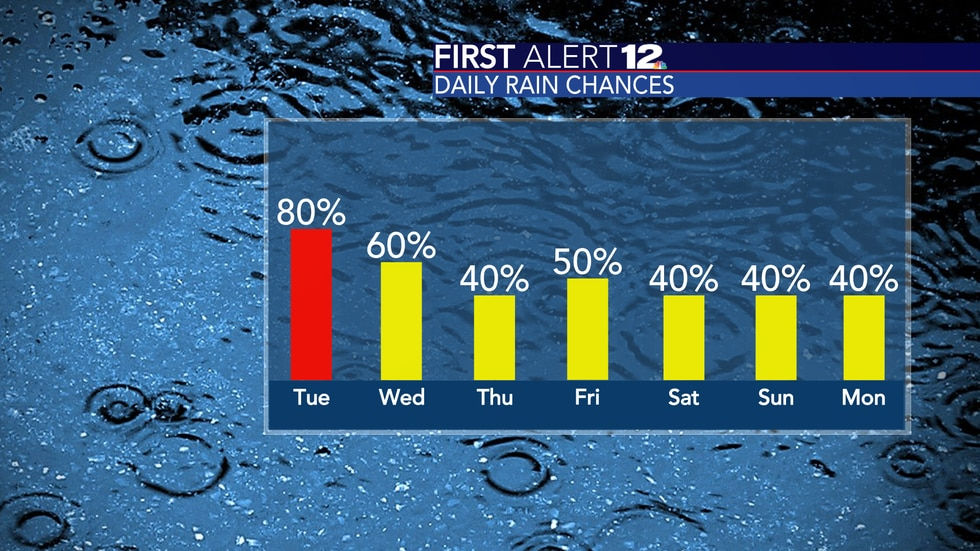 Rain chances stay elevated the next few days