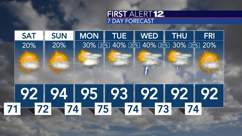 Typical August weather now through the weekend!