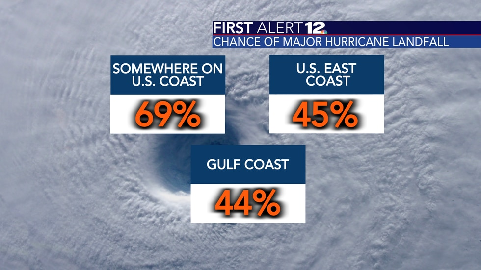 Colorado State University issued probabilities for a major hurricane landfall on the U.S. coast...