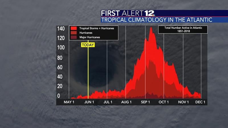 The climatology of the Atlantic hurricane season.