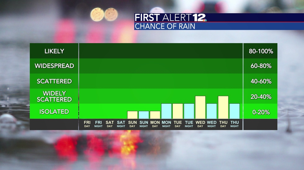 Rain chances are truly non-existent until next week.