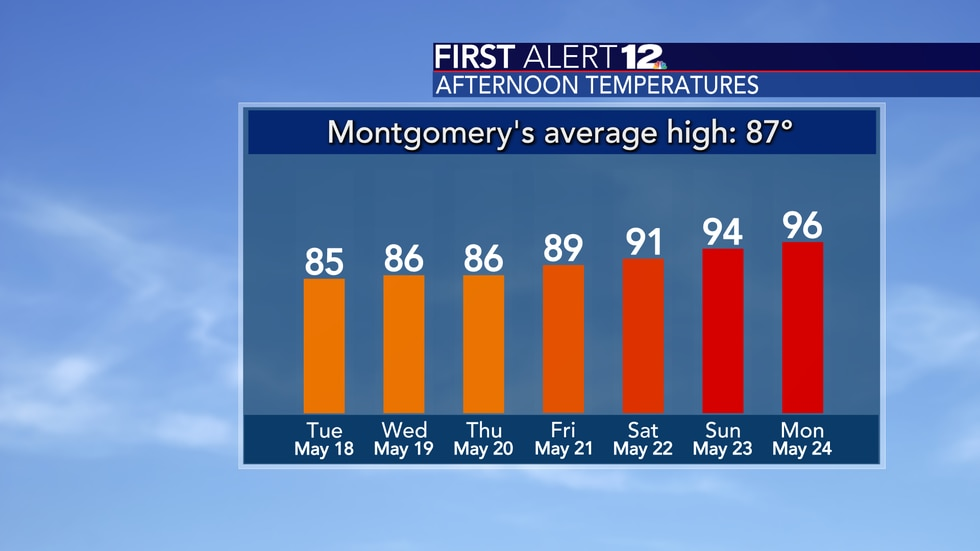 Temperatures head for the 90s by the weekend.
