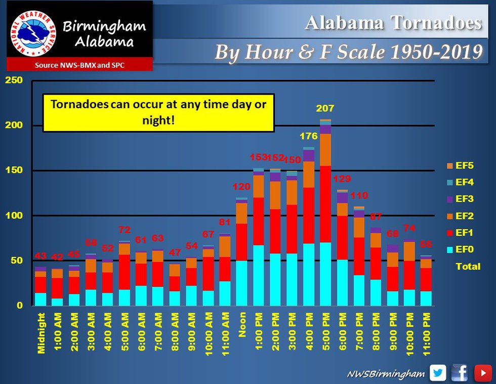 Tornadoes to hit Alabama between 1950 and 2019 by hour and rating.