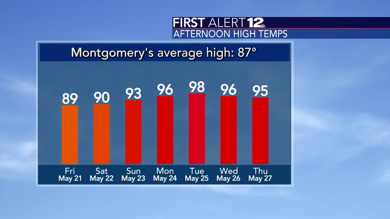 Temperatures will be hot next week!
