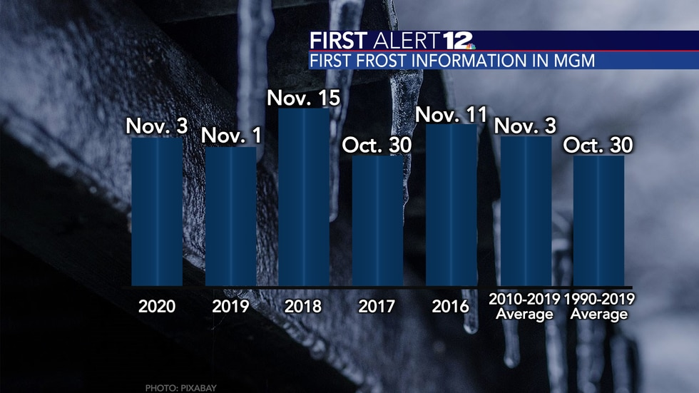 The first frost in Montgomery occurs between Halloween and mid-November most years.