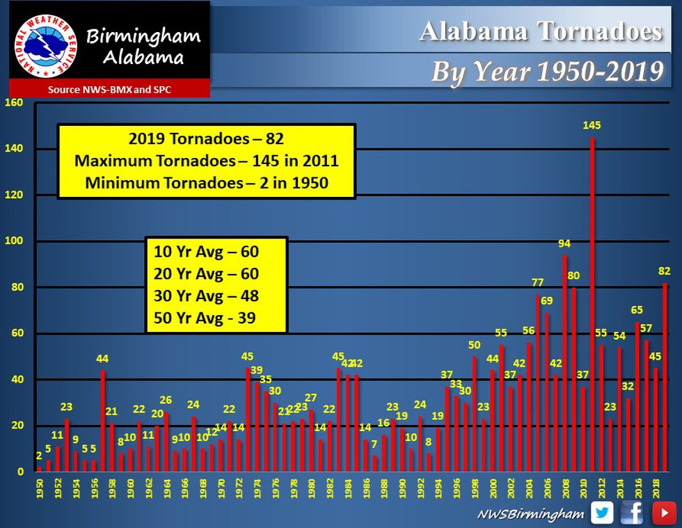 Total tornadoes to hit Alabama by year from 1950-2019.