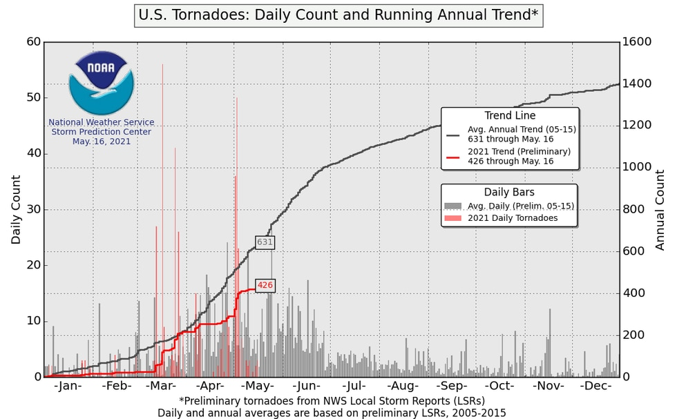 Daily count and running annual trend for tornadoes in the U.S. through May 18th.