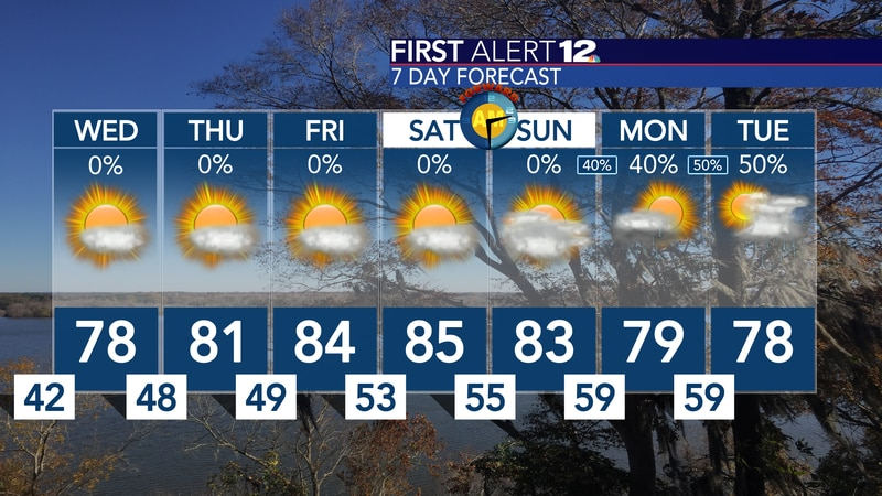 Remains warmer than normal, but rain does look to return next week...
