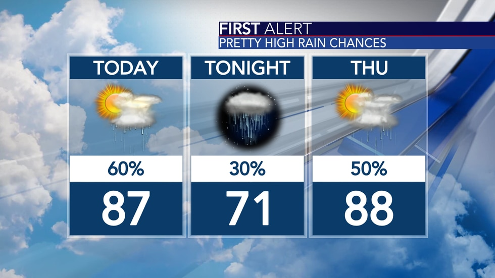 Upper 80s, muggy and scattered storms the next two days.