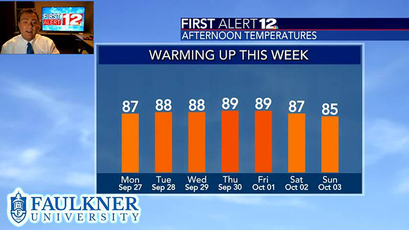 Tracking a warm up this week!