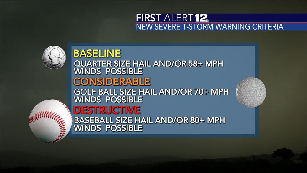 New NWS Severe Thunderstorm Warning criteria and thresholds.