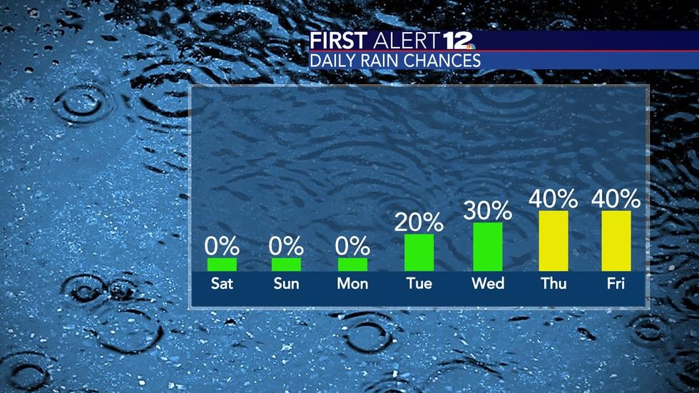Rain chances and humidity return next week