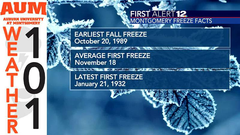 Weather 101: When does Montgomery's first freeze usually happen?