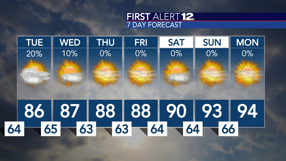Warming up and remaining mostly dry for the entire week...