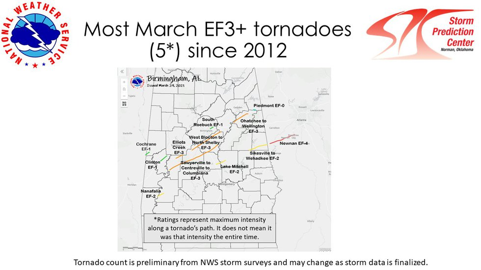 Four of the five EF3+ tornadoes in the U.S. in March touched down in Central Alabama.