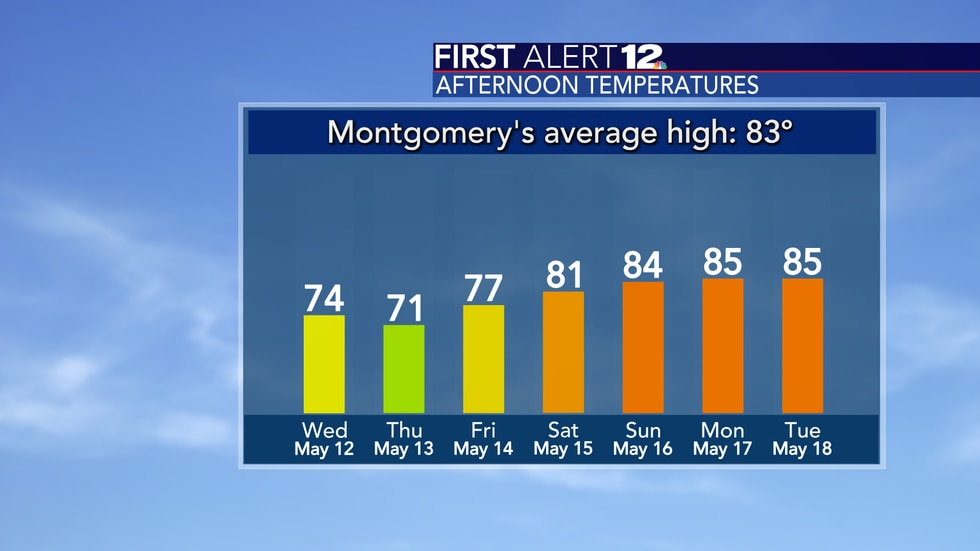 High temperatures warm up heading into the weekend.