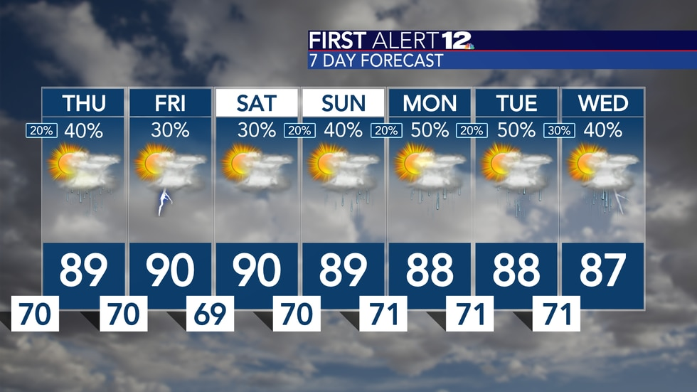 Summerlike showers and storms are possible each day, but coverage isn't overhwhelming.