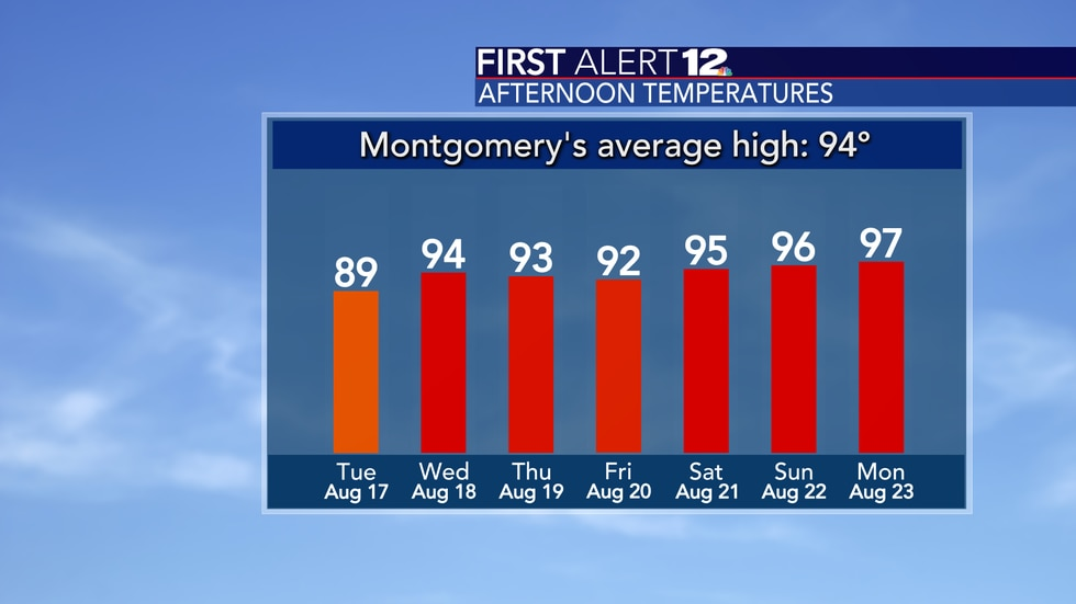 High temperatures will heat up.