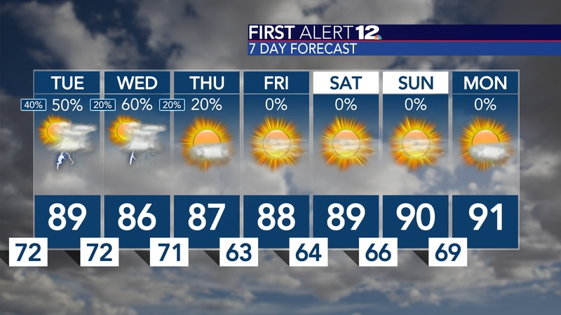 Coverage of rain remains elevated through midweek, then lower humidity returns with sunshine!