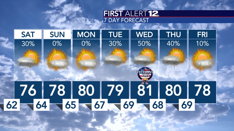 Warmer than normal temps, muggy air and a few showers are expected over the next week or so...