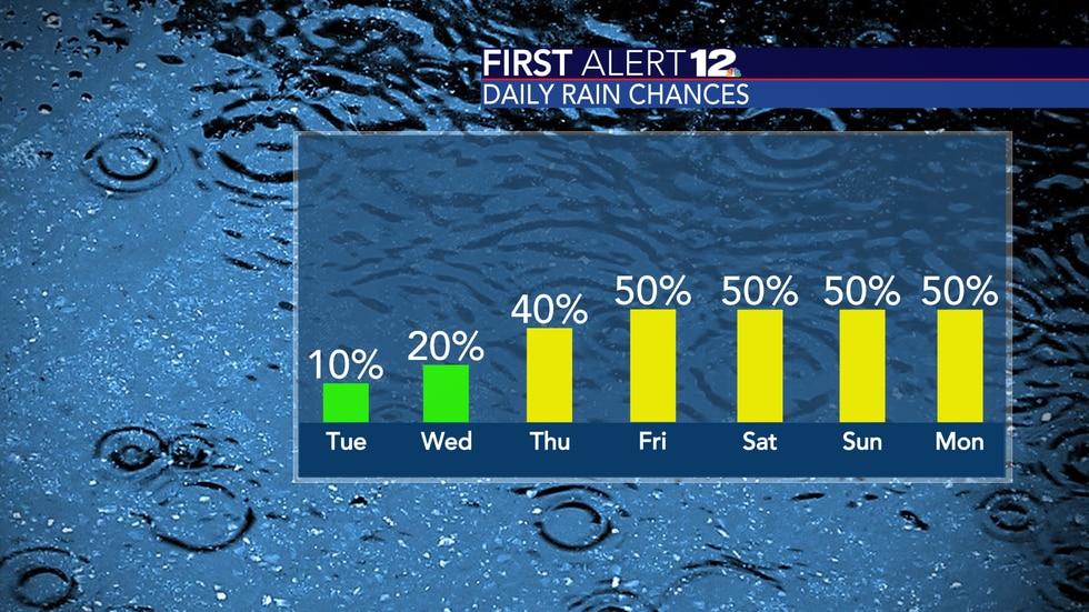 Rain chances rise