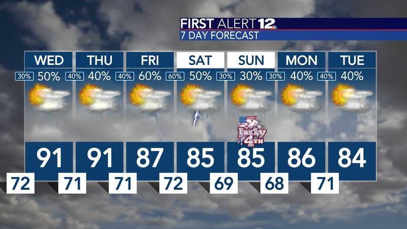 Watching rain chances climb now through Friday, but we could trend a bit direr by the weekend...